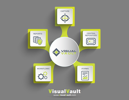 VisualVault Major Components